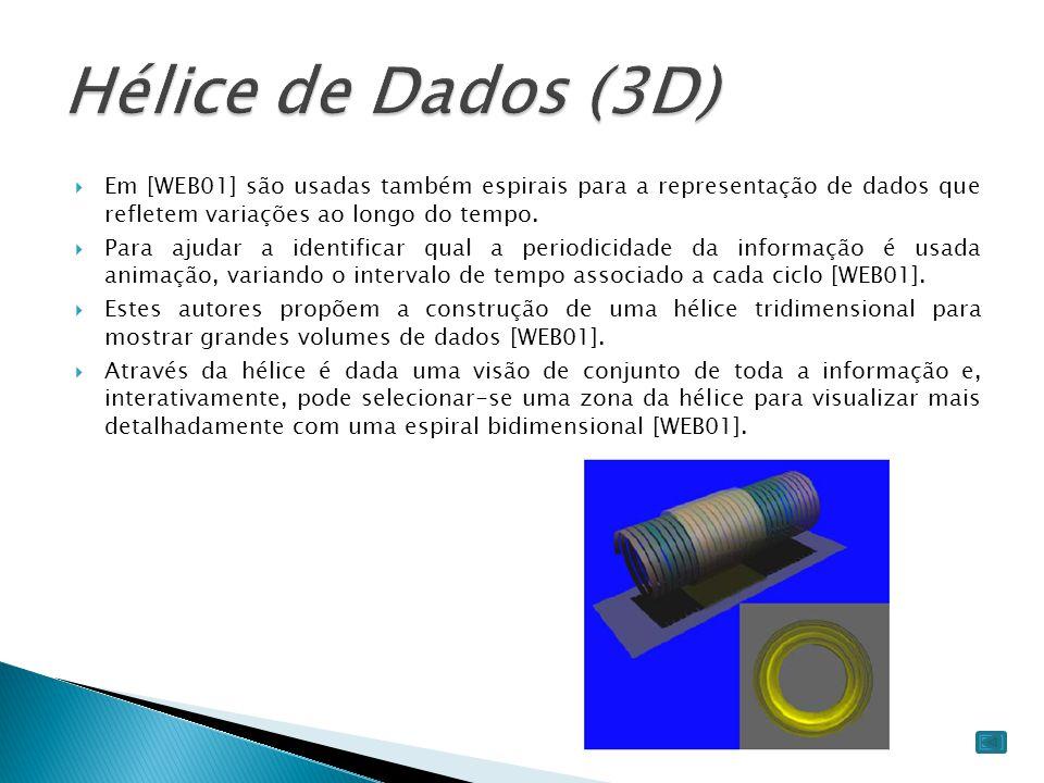Hélice de Dados (3D) Em [WEB01] são usadas também espirais para a representação de dados que refletem variações ao longo do tempo.